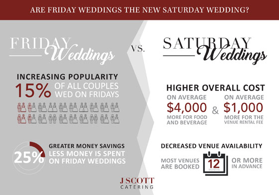 Setting Your Wedding Apart: The Benefits of Friday Weddings at Phoenixville Foundry (Infographic)